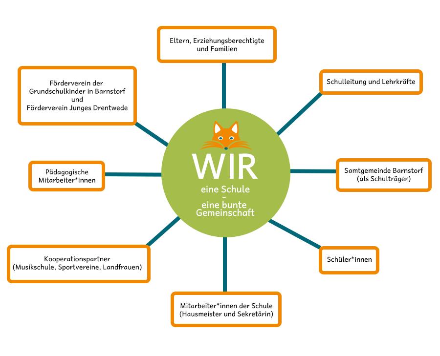 WIR: eine Schule - eine bunte Gemeinschaft